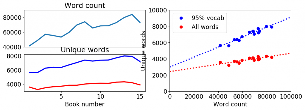 Text Processing of The Dresden Files: Statistics – Extra Polynymous